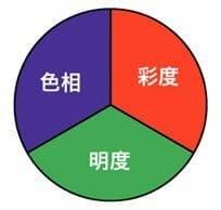 色の3属性(少し違う場合)