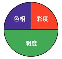 色の3属性(大きく違う場合)