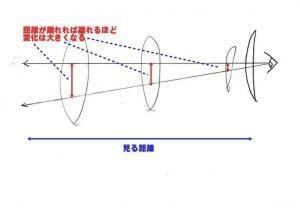 中心以外を通過する光線 距離により変化は違う