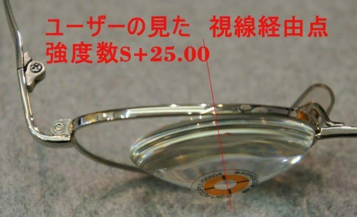 視線方向と強度屈折レンズ