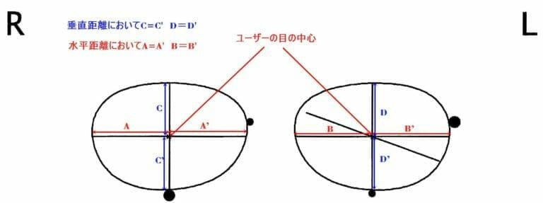 フレーム選択と目の中心位置